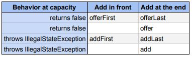 deque_add_method_chart