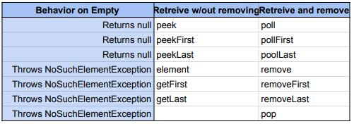 deque_retreive_method_chart