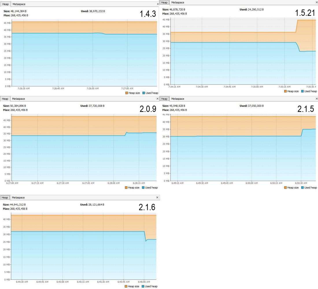 Five small graphs plotting memory usage